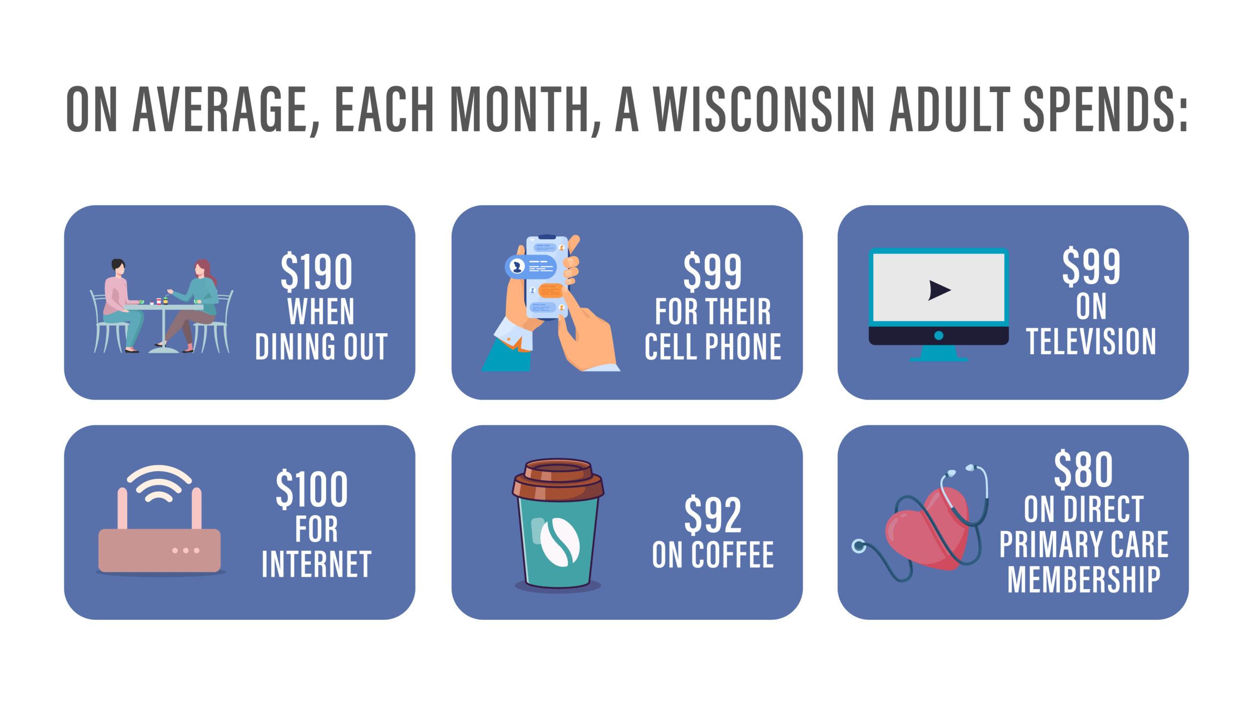 Wisconsin average spending monthly